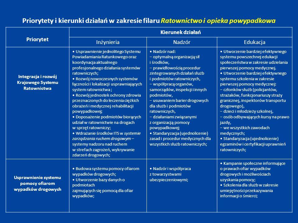 Priorytety i kierunki działań w zakresie filaru Ratownictwo i opieka powypadkowa