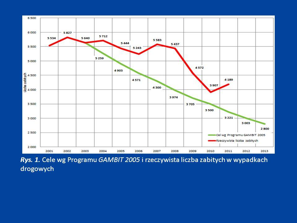 Rys. 1. Cele wg Programu GAMBIT 2005 i rzeczywista liczba zabitych w wypadkach drogowych