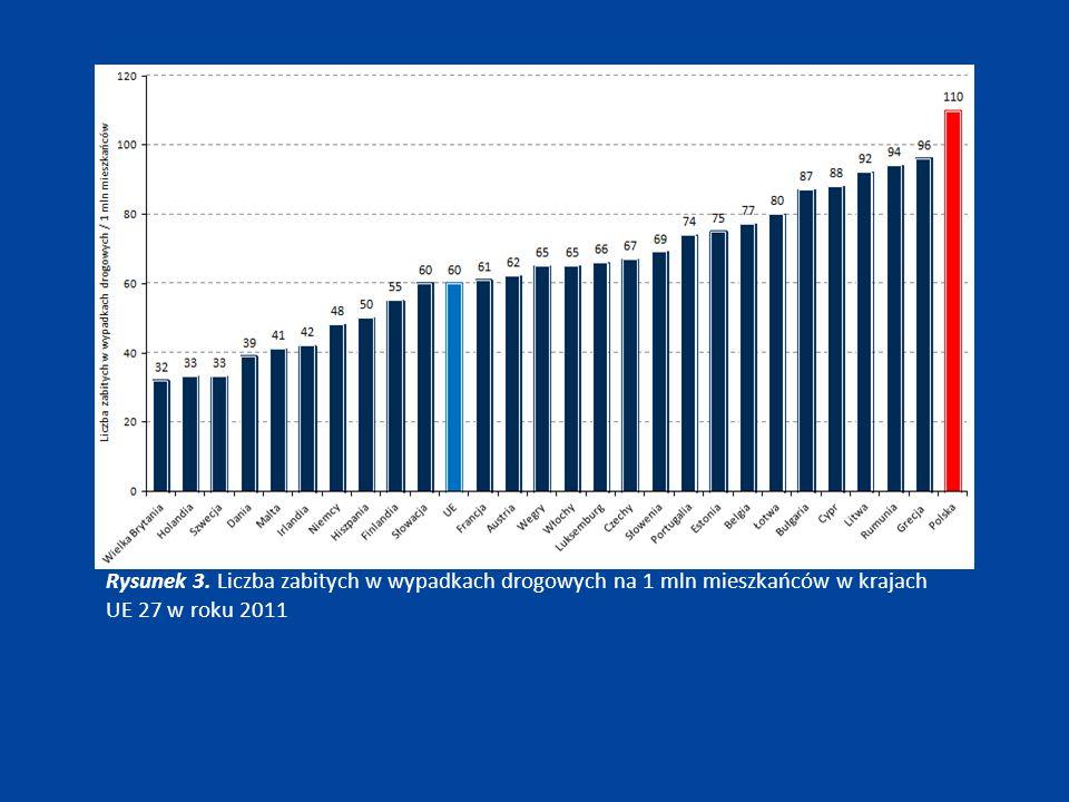 Rysunek 3. Liczba zabitych w wypadkach drogowych na 1 mln mieszkańców w krajach UE 27 w roku 2011