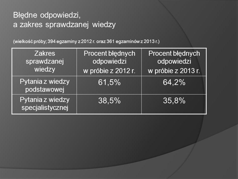 Błędne odpowiedzi, a zakres sprawdzanej wiedzy (wielkość próby; 394 egzaminy z 2012 r. oraz 361 egzaminów z 2013 r.)