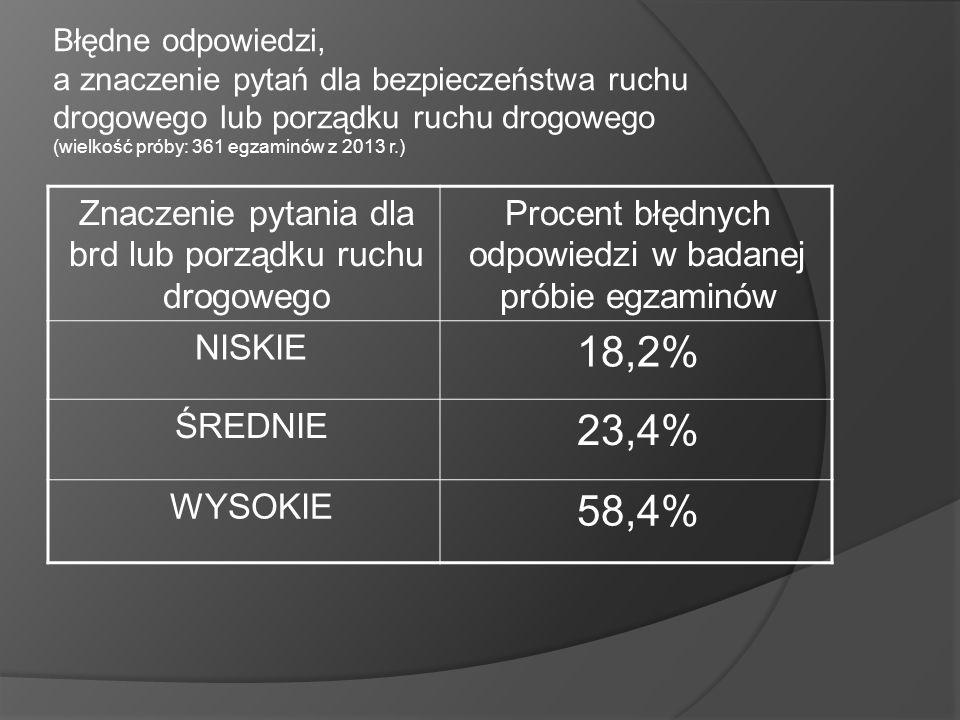 Błędne odpowiedzi, a znaczenie pytań dla bezpieczeństwa ruchu drogowego lub porządku ruchu drogowego (wielkość próby: 361 egzaminów z 2013 r.)