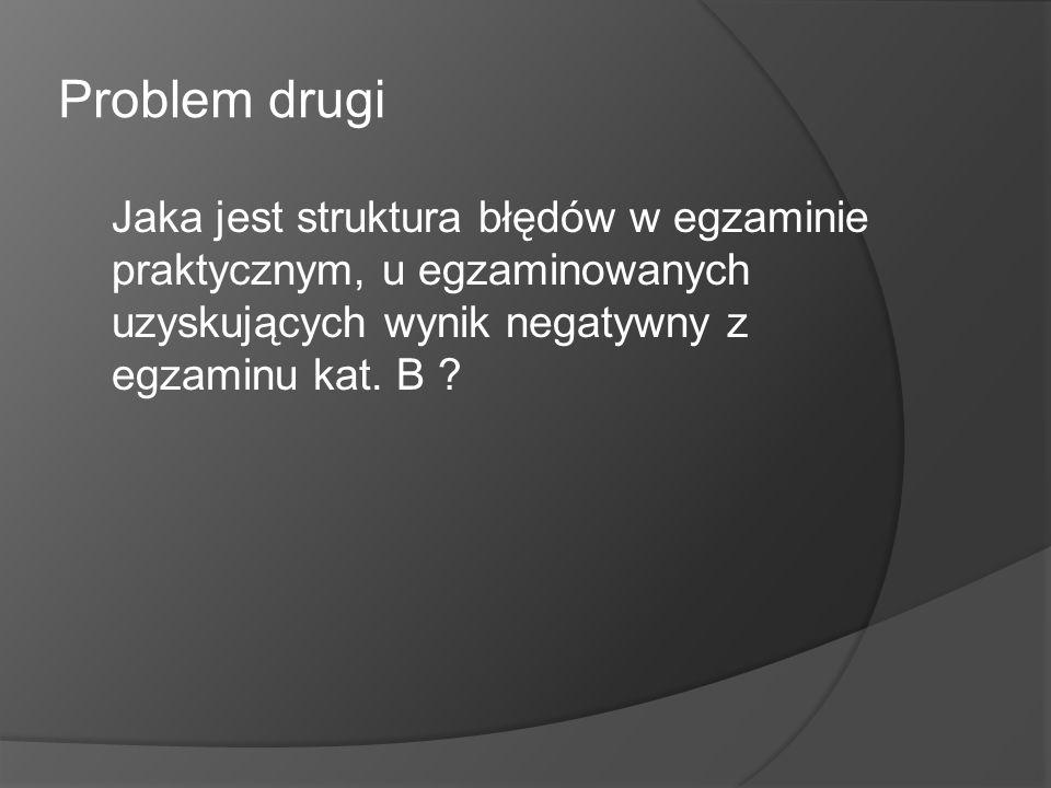 Problem drugi Jaka jest struktura błędów w egzaminie praktycznym, u egzaminowanych uzyskujących wynik negatywny z egzaminu kat.