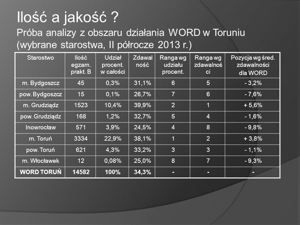 Ilość a jakość Próba analizy z obszaru działania WORD w Toruniu (wybrane starostwa, II półrocze 2013 r.)