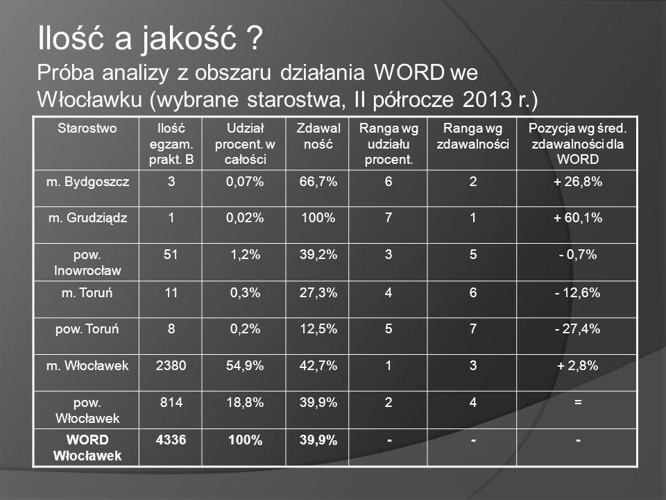 Ilość a jakość Próba analizy z obszaru działania WORD we Włocławku (wybrane starostwa, II półrocze 2013 r.)