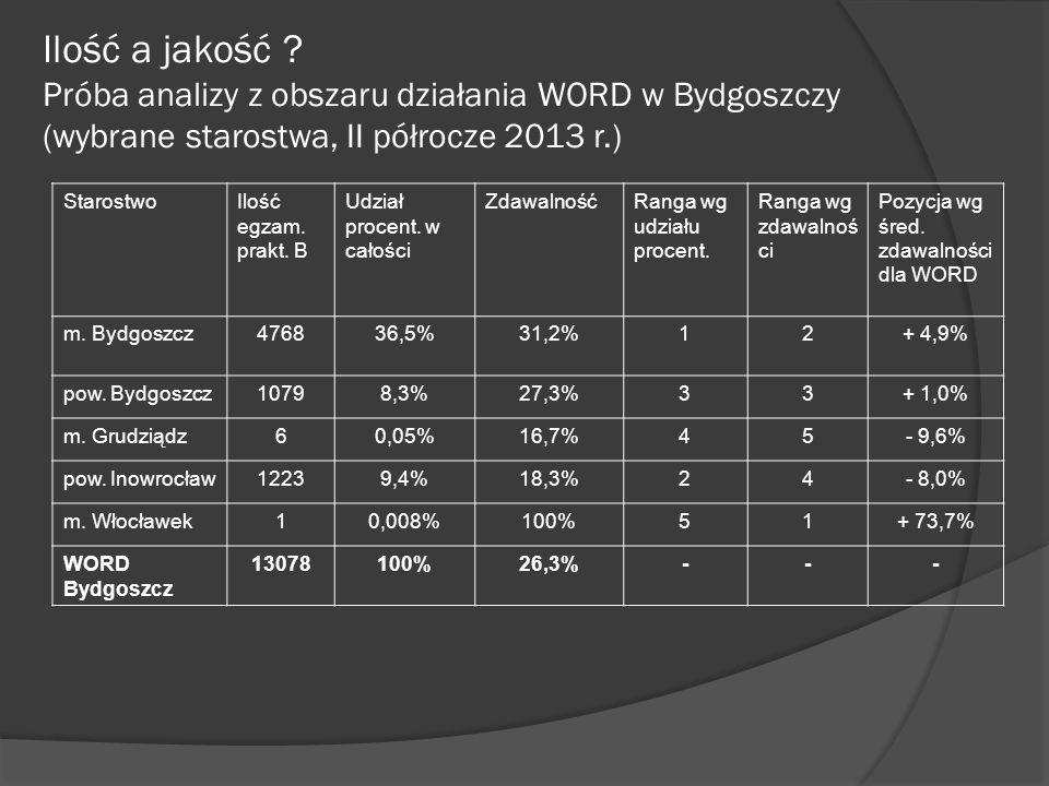Ilość a jakość Próba analizy z obszaru działania WORD w Bydgoszczy (wybrane starostwa, II półrocze 2013 r.)