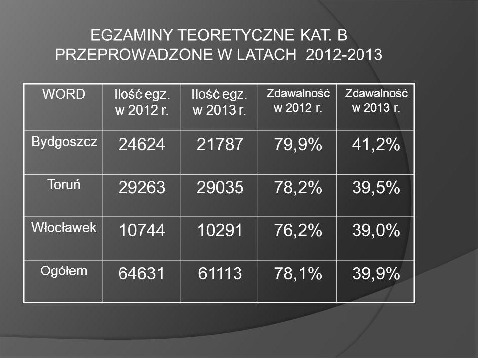 EGZAMINY TEORETYCZNE KAT. B PRZEPROWADZONE W LATACH 2012-2013
