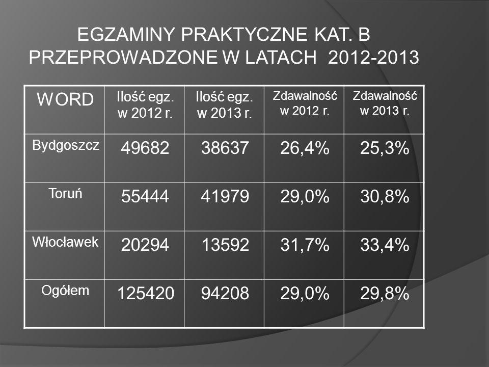 EGZAMINY PRAKTYCZNE KAT. B PRZEPROWADZONE W LATACH 2012-2013