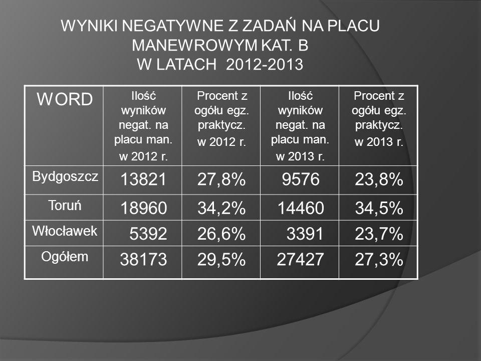WYNIKI NEGATYWNE Z ZADAŃ NA PLACU MANEWROWYM KAT. B W LATACH 2012-2013
