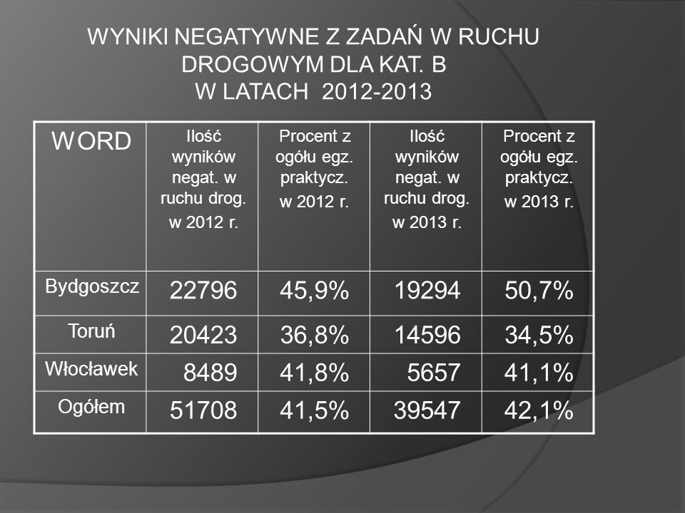 WYNIKI NEGATYWNE Z ZADAŃ W RUCHU DROGOWYM DLA KAT. B W LATACH 2012-2013