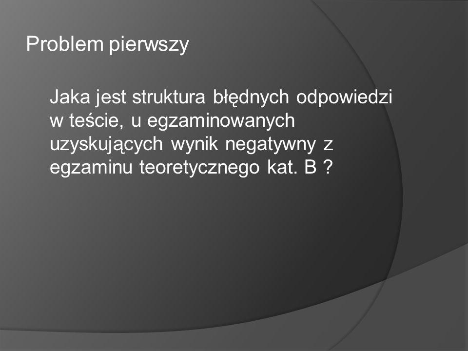 Problem pierwszy Jaka jest struktura błędnych odpowiedzi w teście, u egzaminowanych uzyskujących wynik negatywny z egzaminu teoretycznego kat.