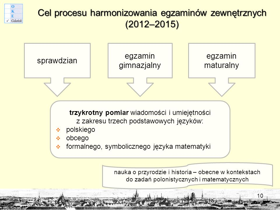 Cel procesu harmonizowania egzaminów zewnętrznych (2012–2015)