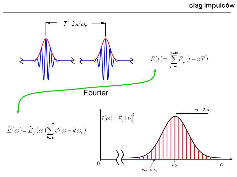 ciąg impulsów T=2p/wr Fourier wr=2pfr wc w wk=kwr