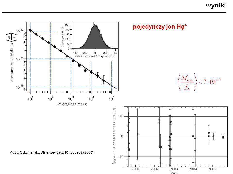 wyniki pojedynczy jon Hg+