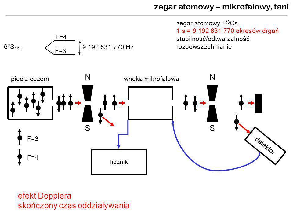 zegar atomowy – mikrofalowy, tani