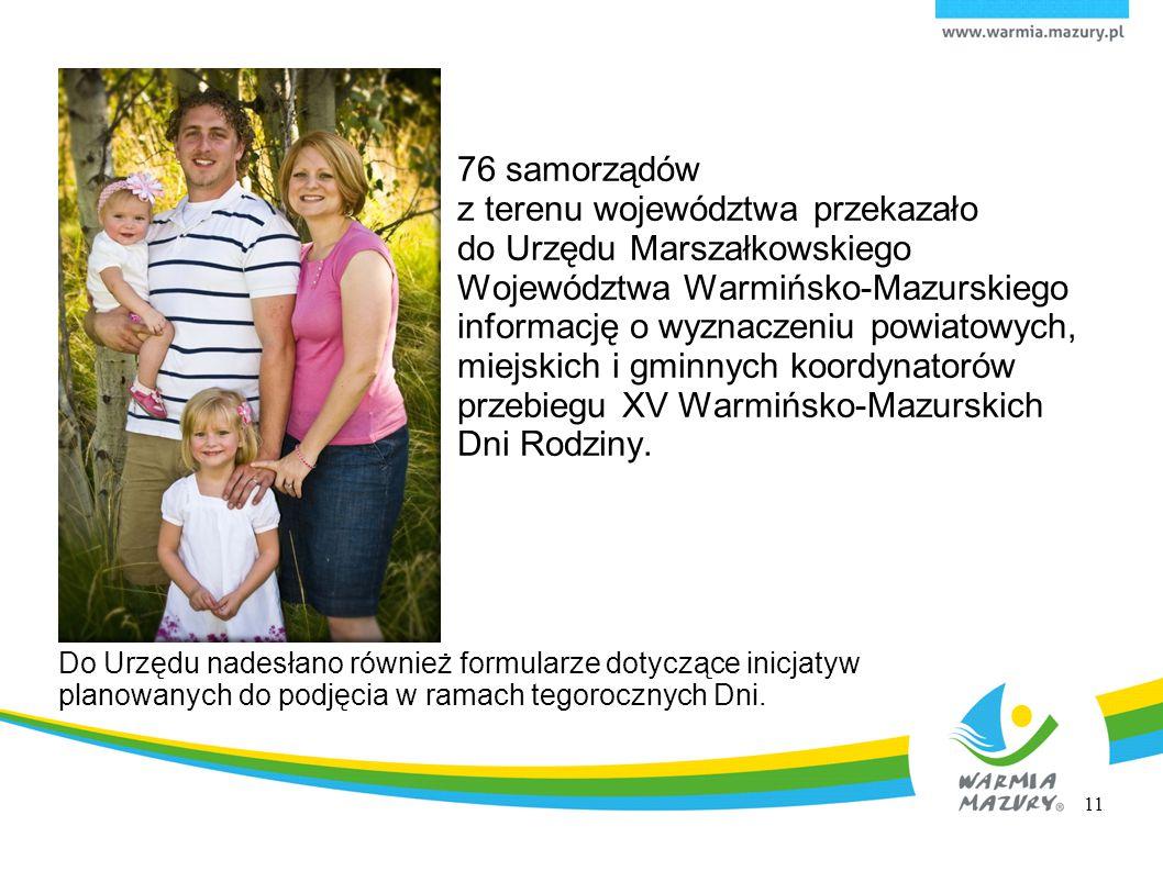 76 samorządów z terenu województwa przekazało do Urzędu Marszałkowskiego Województwa Warmińsko-Mazurskiego informację o wyznaczeniu powiatowych, miejskich i gminnych koordynatorów przebiegu XV Warmińsko-Mazurskich Dni Rodziny.
