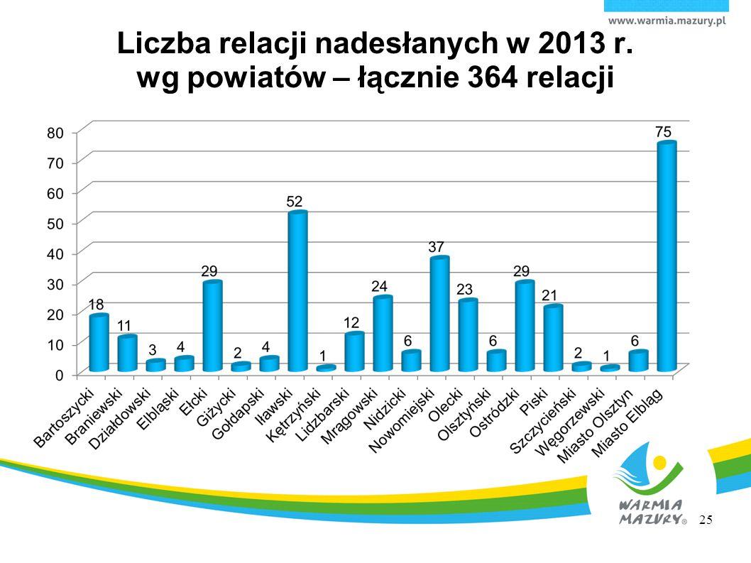 Liczba relacji nadesłanych w 2013 r. wg powiatów – łącznie 364 relacji