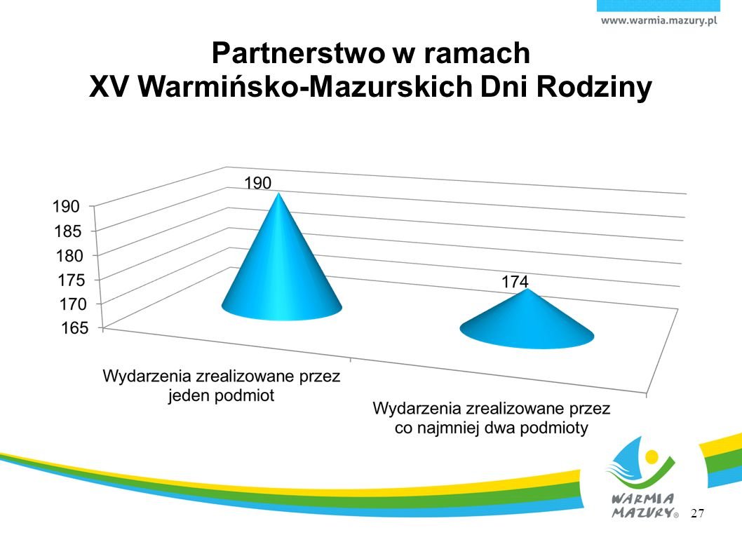 Partnerstwo w ramach XV Warmińsko-Mazurskich Dni Rodziny