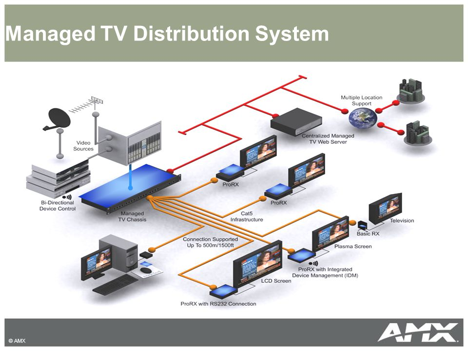Managed TV Distribution System