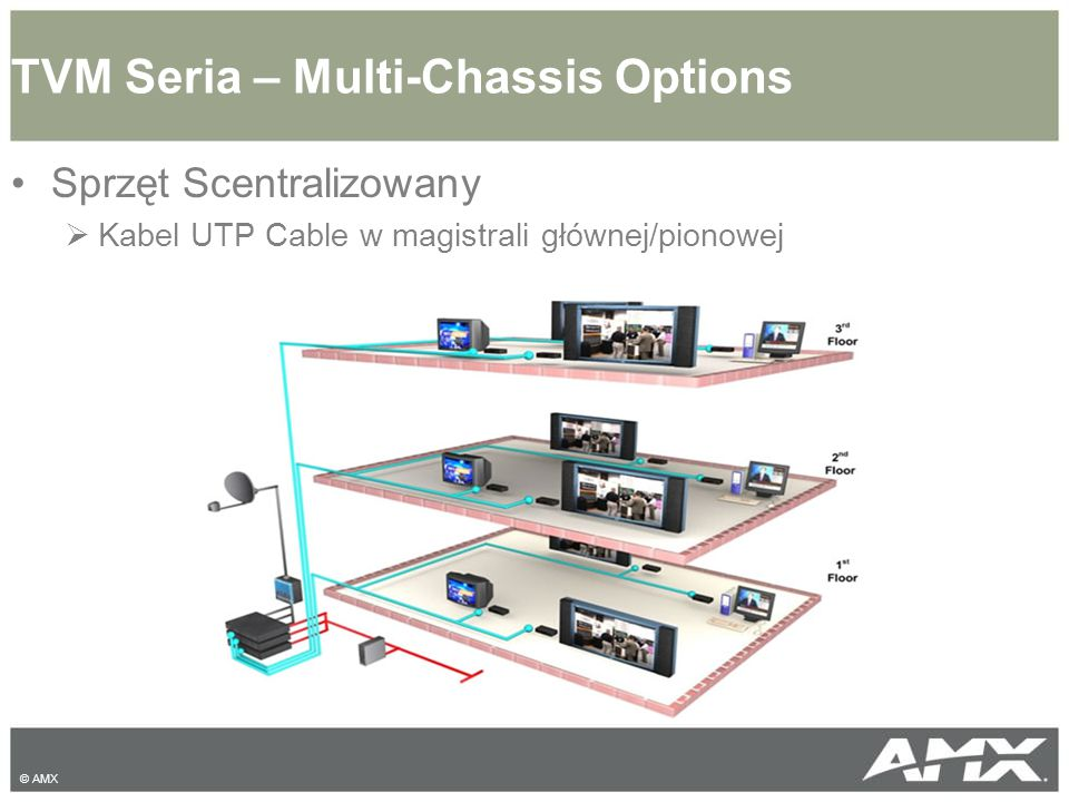 TVM Seria – Multi-Chassis Options