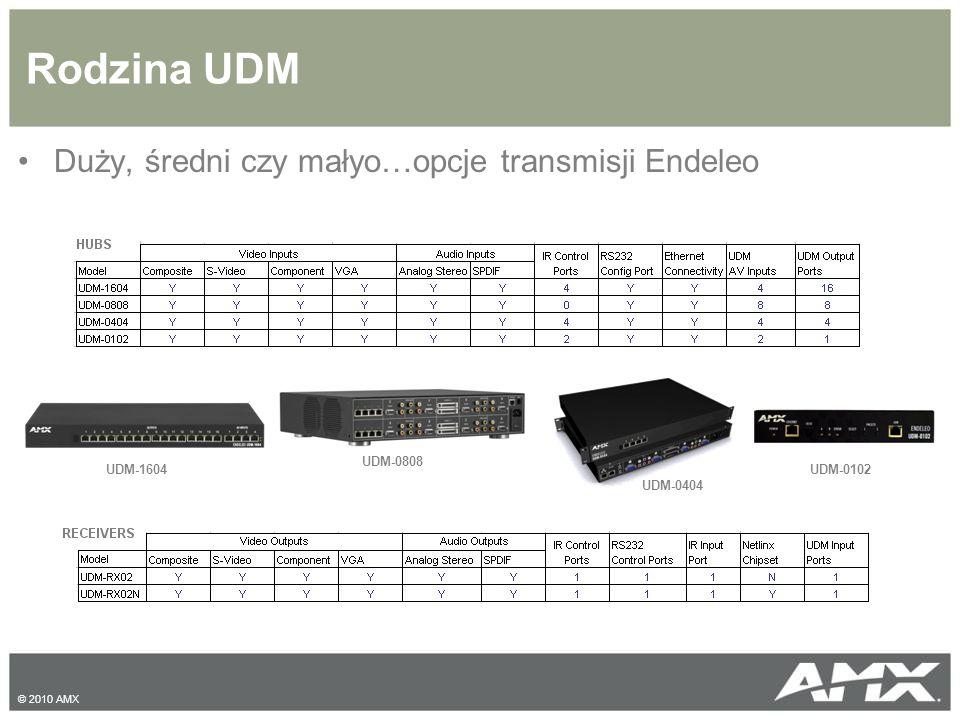 Rodzina UDM Duży, średni czy małyo…opcje transmisji Endeleo UDM-0808