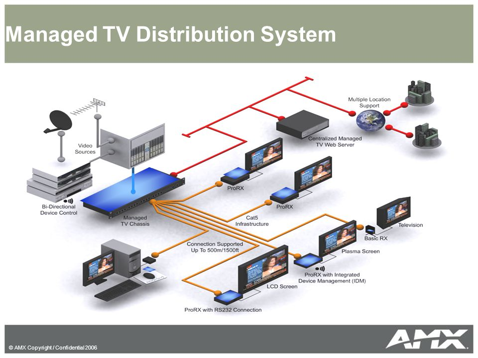 Managed TV Distribution System