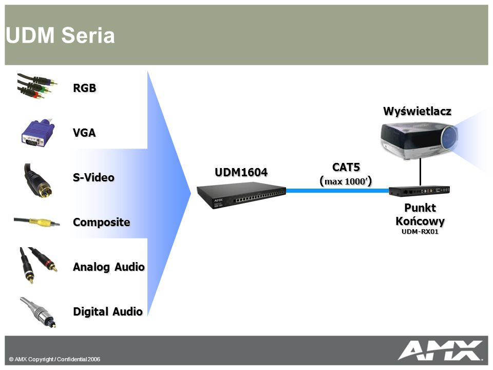 UDM Seria RGB VGA Wyświetlacz S-Video Composite CAT5 (max 1000')