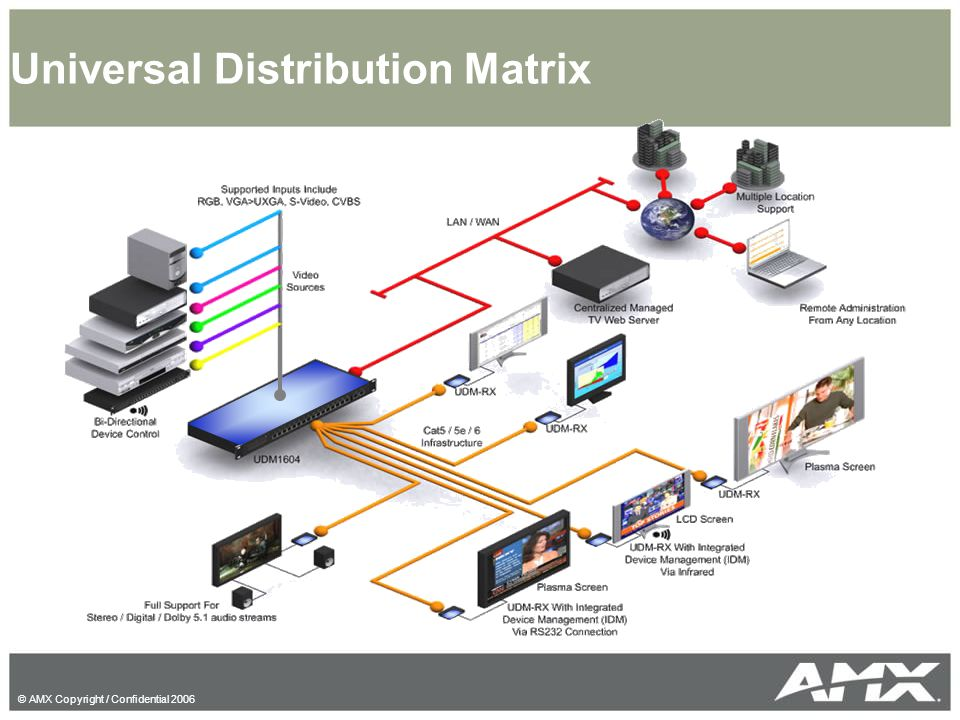 Universal Distribution Matrix