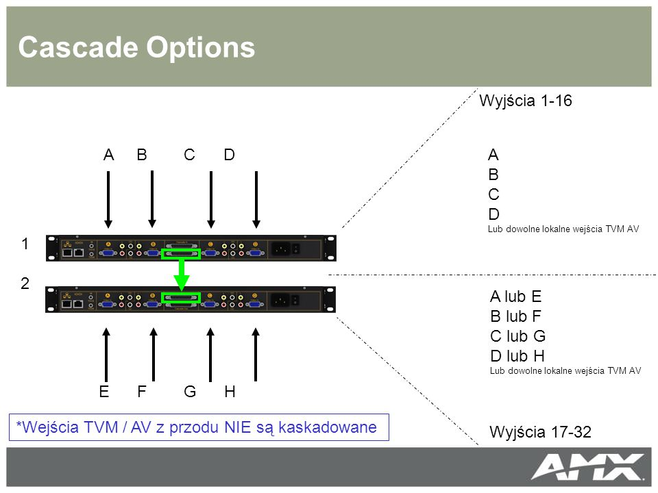 Cascade Options Wyjścia 1-16 A B C D A B C D 1 2 A lub E B lub F