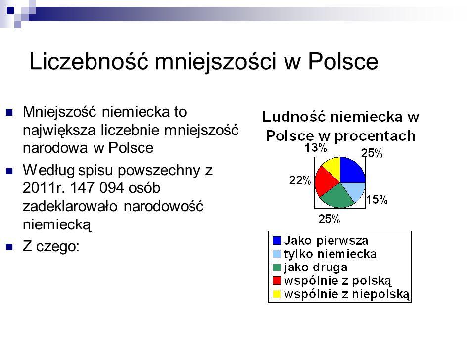 Liczebność mniejszości w Polsce