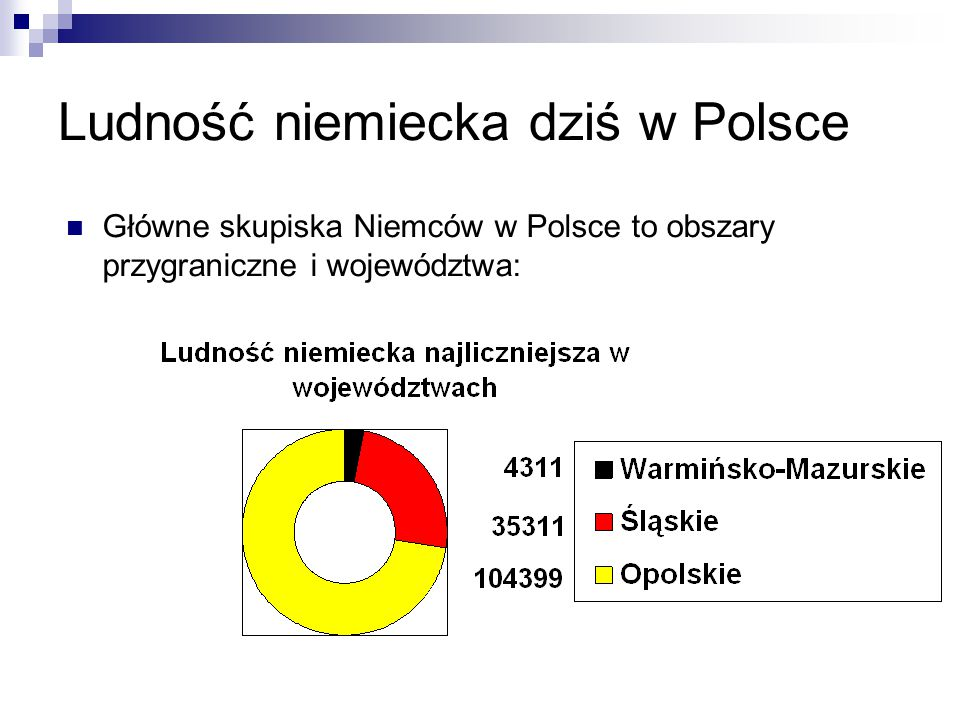Ludność niemiecka dziś w Polsce