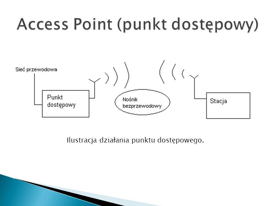 Access Point (punkt dostępowy)