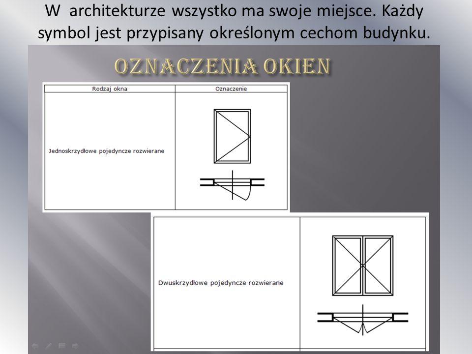 W architekturze wszystko ma swoje miejsce
