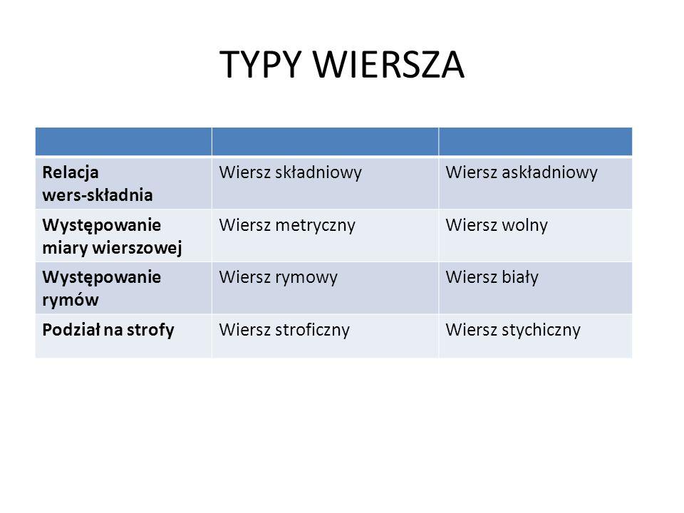 TYPY WIERSZA Relacja wers-składnia Wiersz składniowy