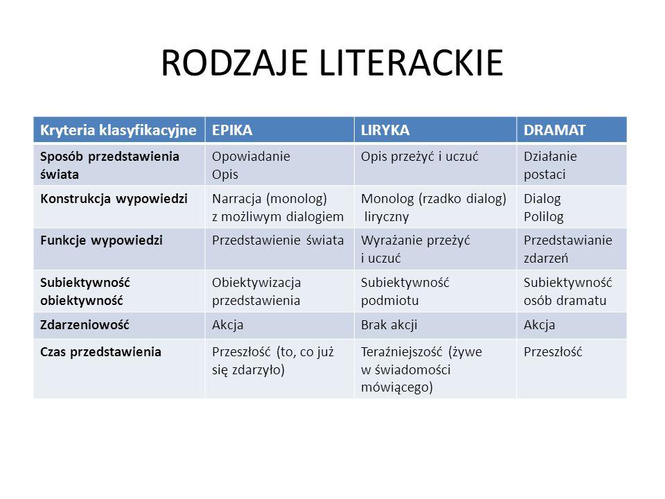 RODZAJE LITERACKIE Kryteria klasyfikacyjne EPIKA LIRYKA DRAMAT