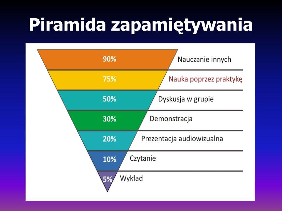 Piramida zapamiętywania