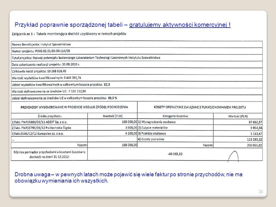 Przykład poprawnie sporządzonej tabeli – gratulujemy aktywności komercyjnej !