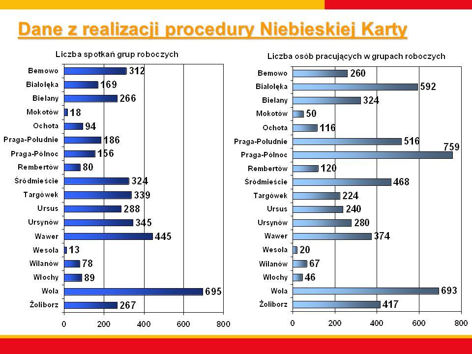 Dane z realizacji procedury Niebieskiej Karty