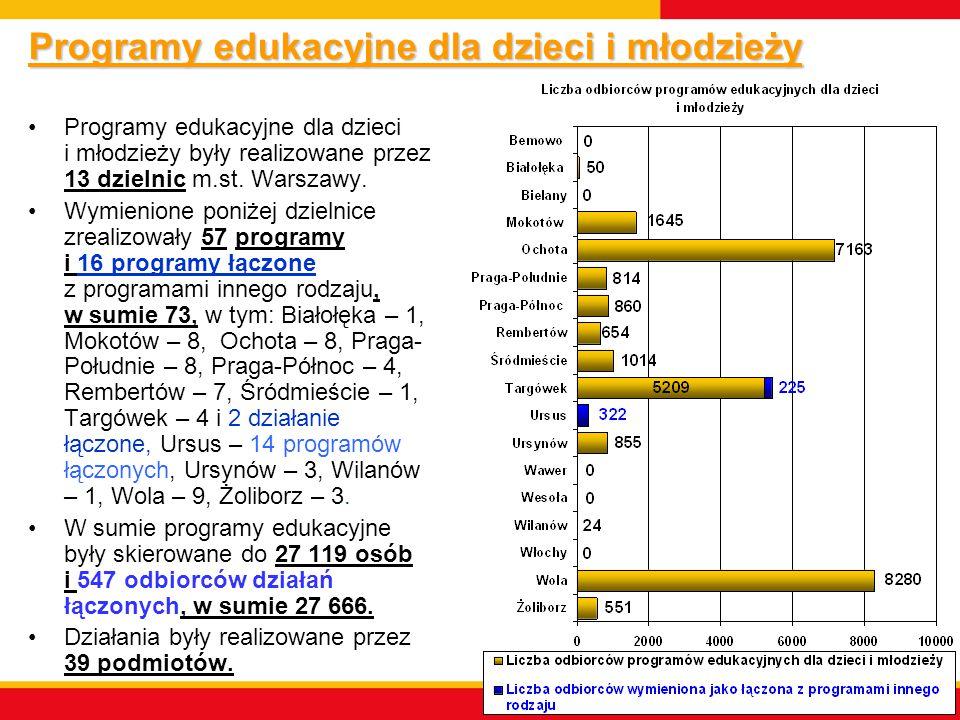 Programy edukacyjne dla dzieci i młodzieży