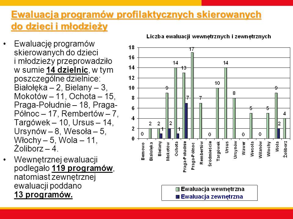 Ewaluacja programów profilaktycznych skierowanych do dzieci i młodzieży