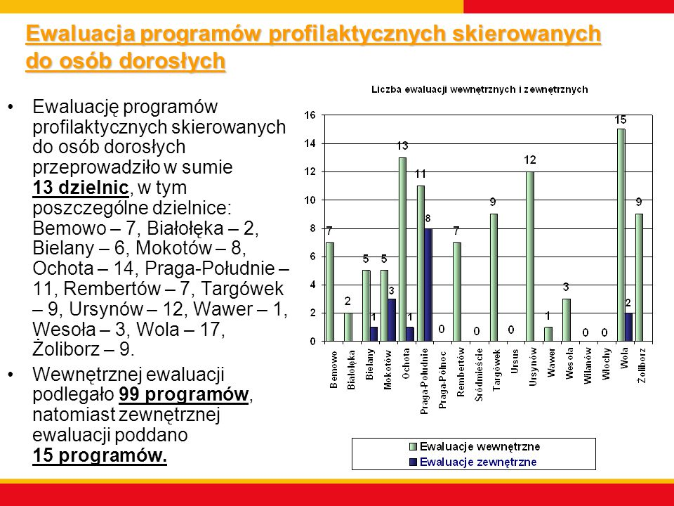 Ewaluacja programów profilaktycznych skierowanych do osób dorosłych