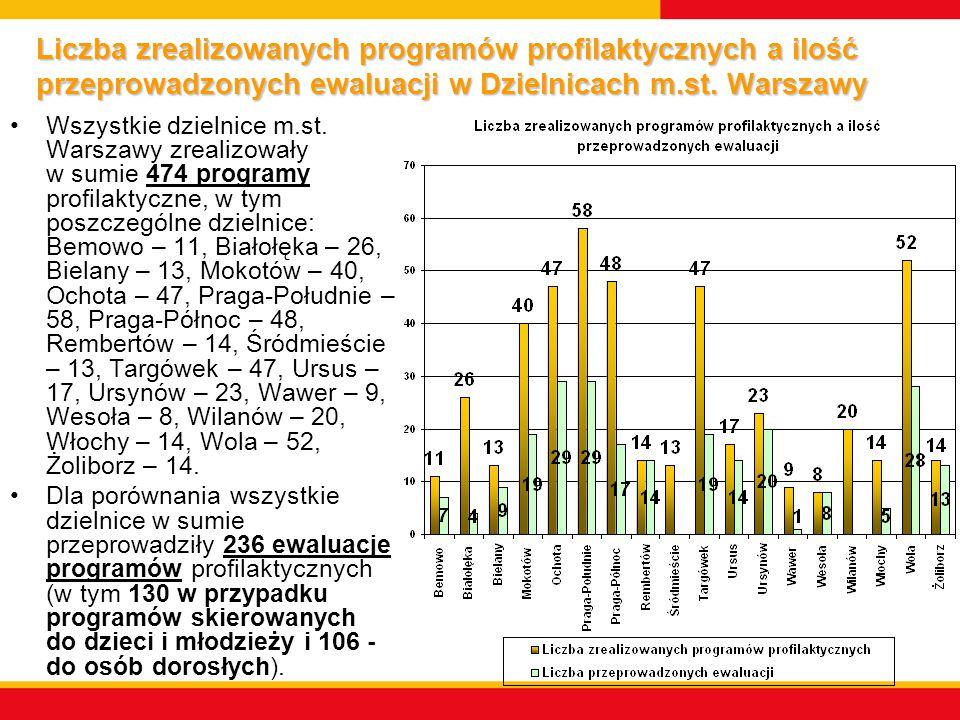 Liczba zrealizowanych programów profilaktycznych a ilość przeprowadzonych ewaluacji w Dzielnicach m.st. Warszawy