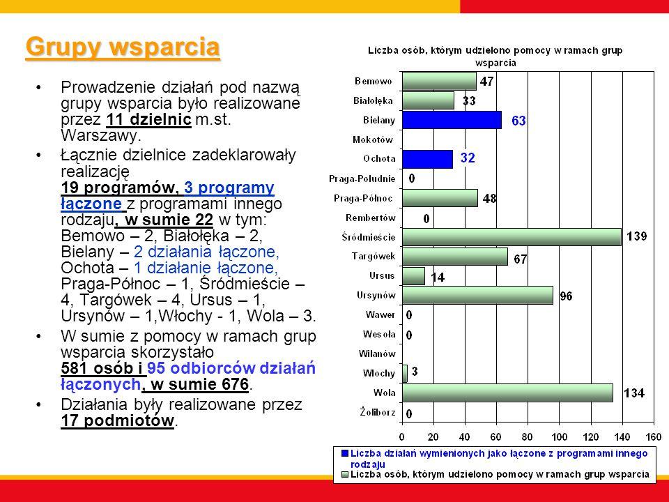 Grupy wsparcia Prowadzenie działań pod nazwą grupy wsparcia było realizowane przez 11 dzielnic m.st. Warszawy.