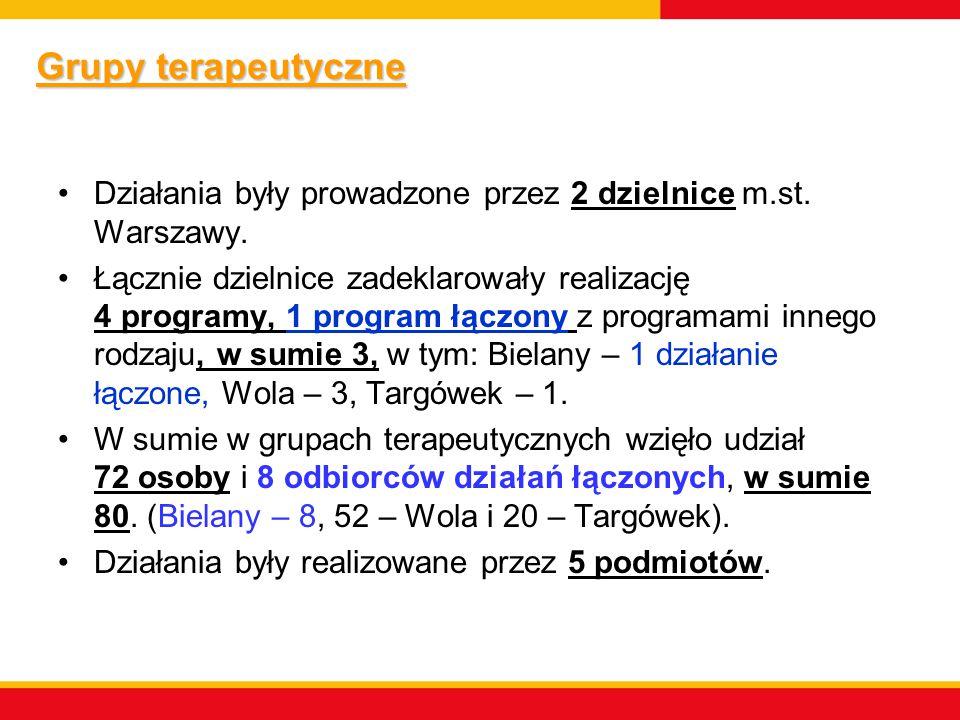 Grupy terapeutyczne Działania były prowadzone przez 2 dzielnice m.st. Warszawy.