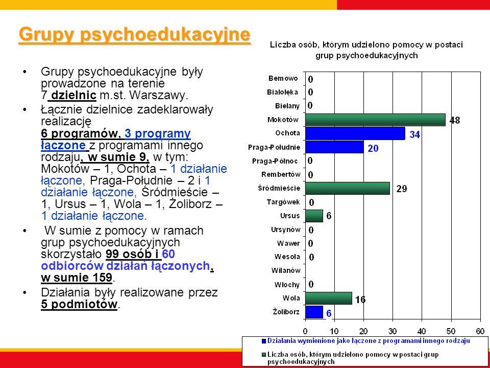 Grupy psychoedukacyjne