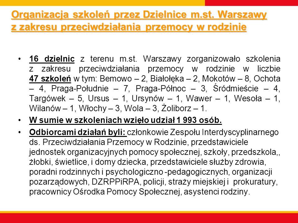 Organizacja szkoleń przez Dzielnice m. st