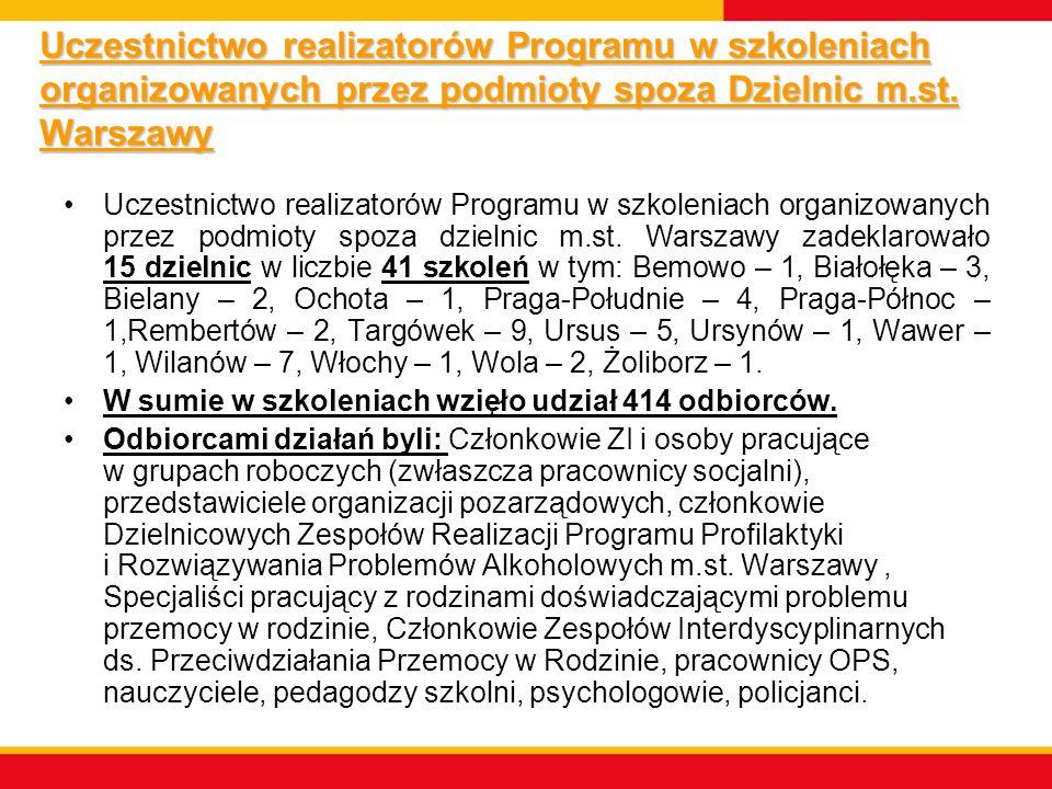 Uczestnictwo realizatorów Programu w szkoleniach organizowanych przez podmioty spoza Dzielnic m.st. Warszawy