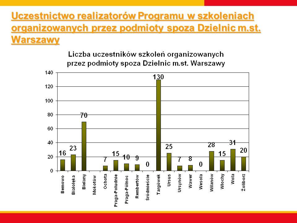 Uczestnictwo realizatorów Programu w szkoleniach organizowanych przez podmioty spoza Dzielnic m.st.