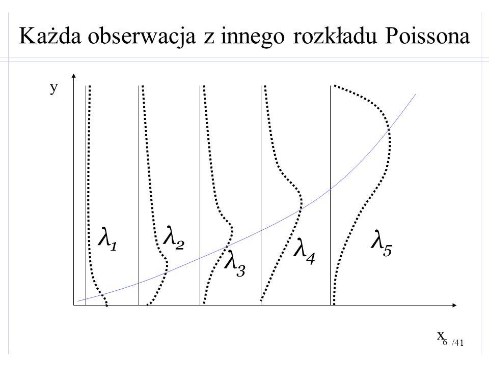 Każda obserwacja z innego rozkładu Poissona