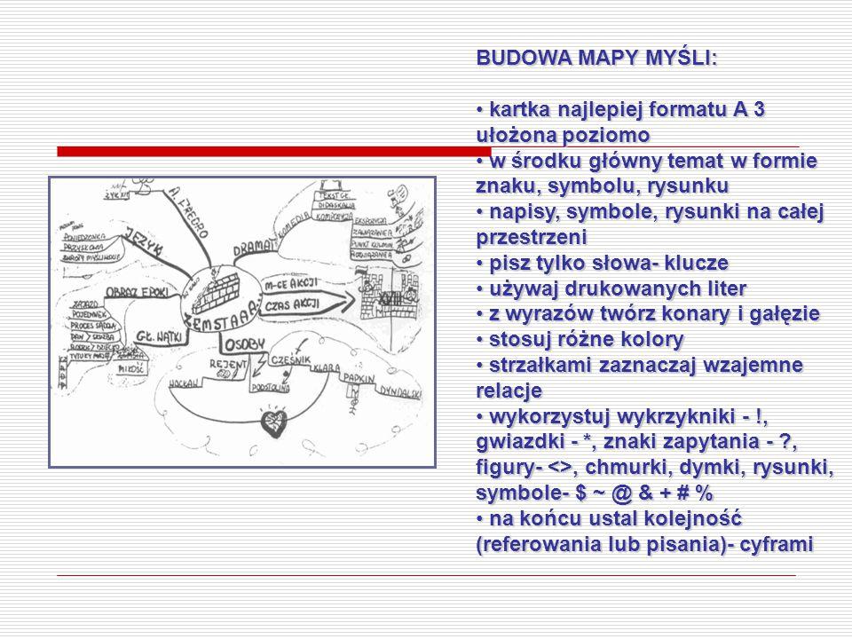 BUDOWA MAPY MYŚLI: kartka najlepiej formatu A 3 ułożona poziomo. w środku główny temat w formie znaku, symbolu, rysunku.