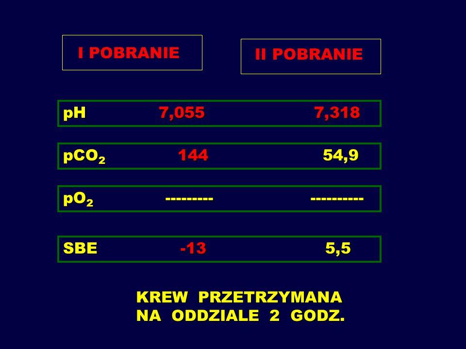 I POBRANIE II POBRANIE. pH 7,055 7,318. pCO2 144 54,9.